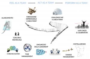 team coaching building percorso