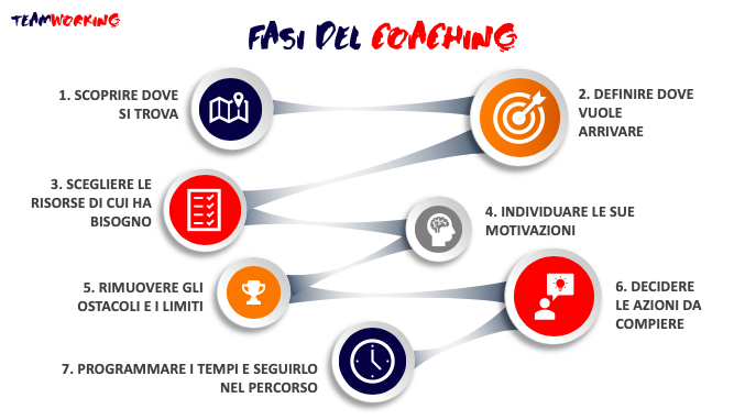 fasi del coaching individuale