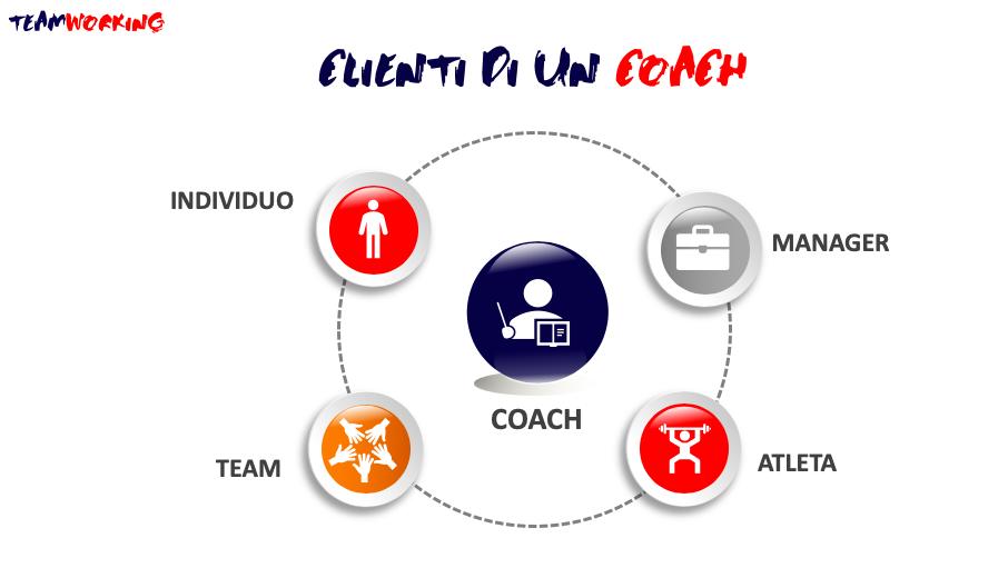 clienti del coach