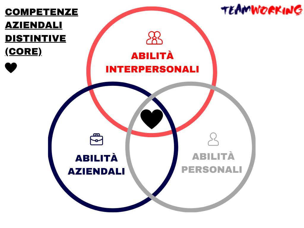 competenze team coaching