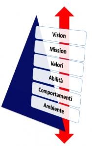 allineamento team coaching