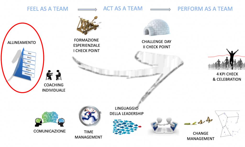team coaching percorso
