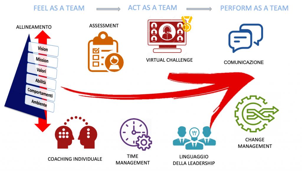 team coaching percorso online